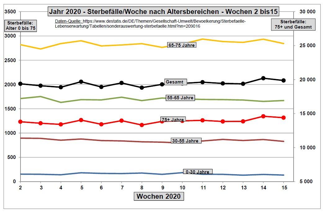 Corona Covid-19 Tote Altersklassen Deutschland 2020