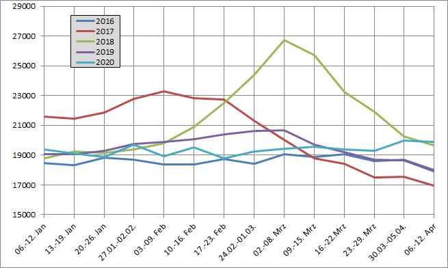 Corona Sterblichkeit Jahresvergleich Statistisches Bundesamt Zeitreihe